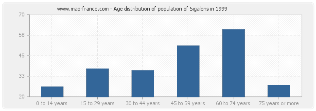 Age distribution of population of Sigalens in 1999