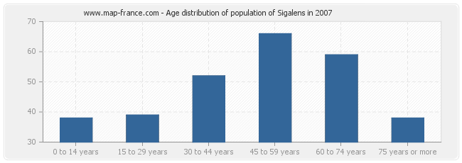 Age distribution of population of Sigalens in 2007