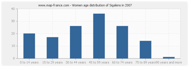 Women age distribution of Sigalens in 2007