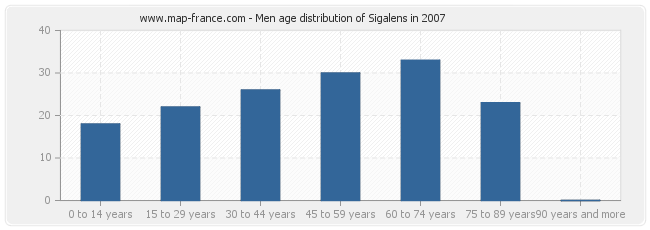 Men age distribution of Sigalens in 2007