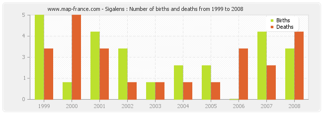 Sigalens : Number of births and deaths from 1999 to 2008