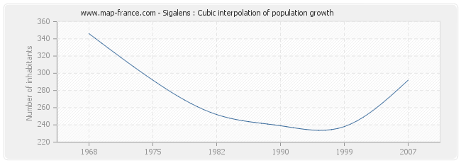 Sigalens : Cubic interpolation of population growth