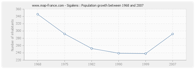 Population Sigalens