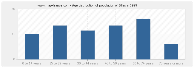 Age distribution of population of Sillas in 1999