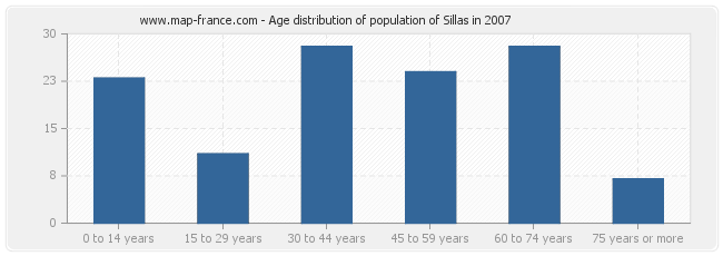 Age distribution of population of Sillas in 2007