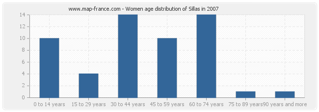 Women age distribution of Sillas in 2007