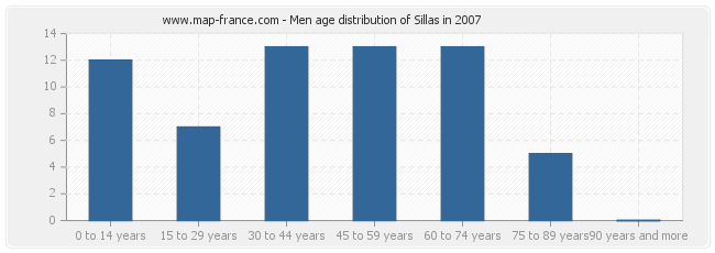 Men age distribution of Sillas in 2007