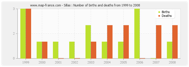 Sillas : Number of births and deaths from 1999 to 2008