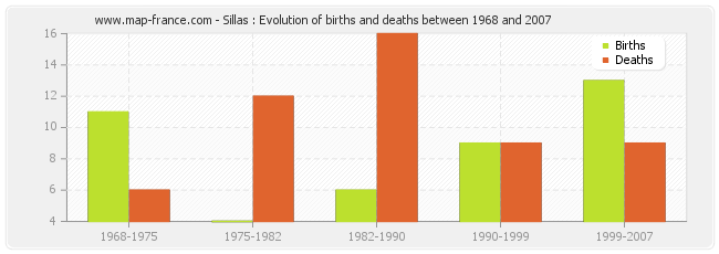 Sillas : Evolution of births and deaths between 1968 and 2007