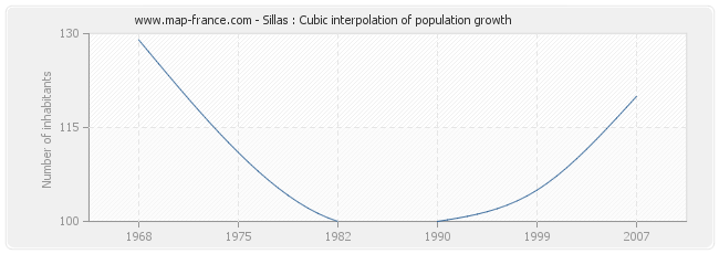 Sillas : Cubic interpolation of population growth