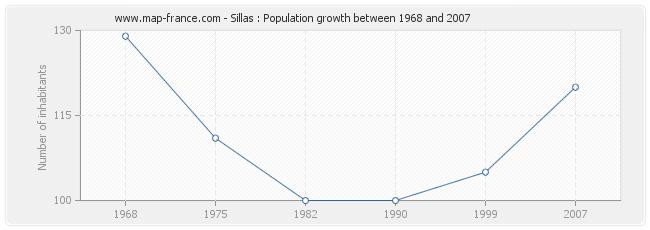 Population Sillas