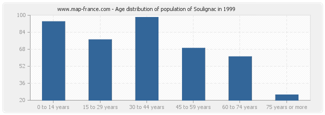 Age distribution of population of Soulignac in 1999