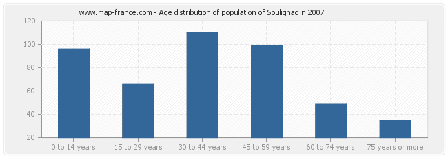 Age distribution of population of Soulignac in 2007