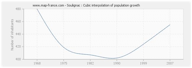 Soulignac : Cubic interpolation of population growth