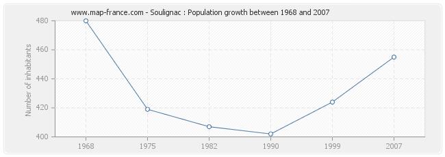 Population Soulignac