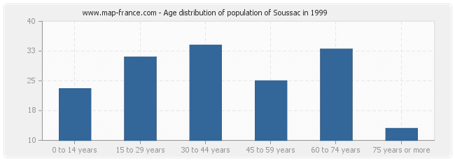 Age distribution of population of Soussac in 1999