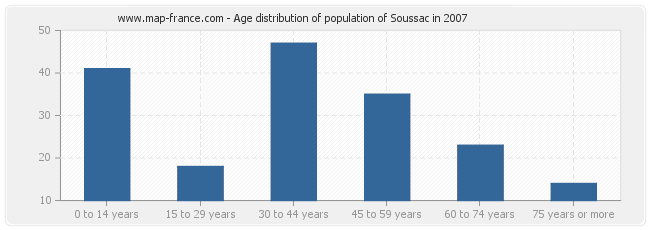 Age distribution of population of Soussac in 2007