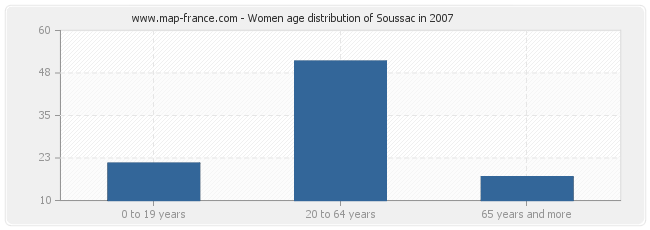 Women age distribution of Soussac in 2007