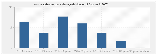 Men age distribution of Soussac in 2007