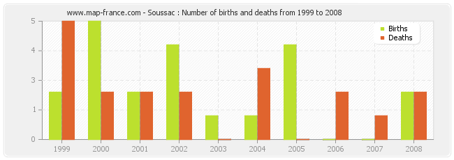 Soussac : Number of births and deaths from 1999 to 2008