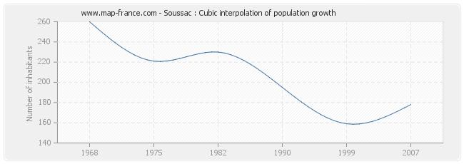 Soussac : Cubic interpolation of population growth