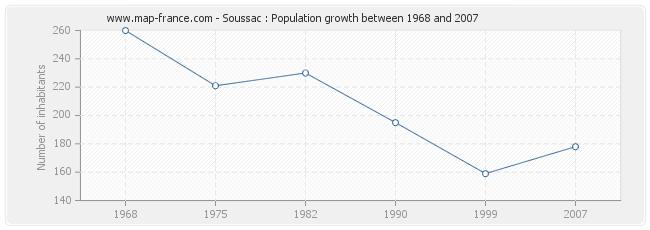 Population Soussac