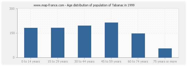 Age distribution of population of Tabanac in 1999