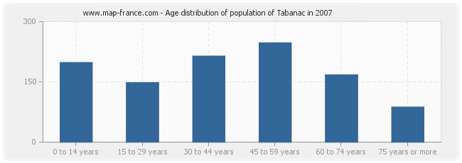 Age distribution of population of Tabanac in 2007