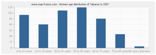Women age distribution of Tabanac in 2007