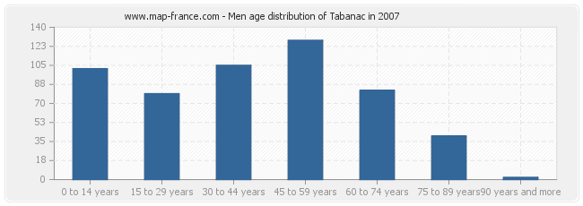 Men age distribution of Tabanac in 2007