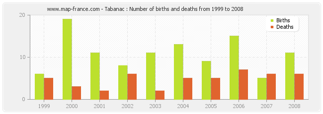 Tabanac : Number of births and deaths from 1999 to 2008