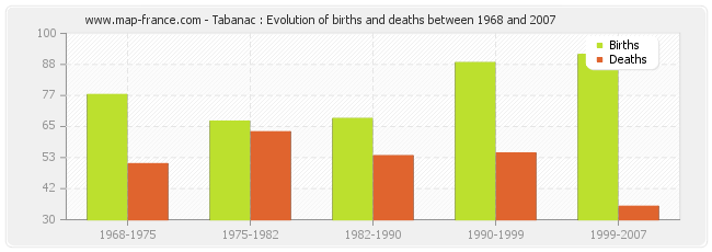 Tabanac : Evolution of births and deaths between 1968 and 2007
