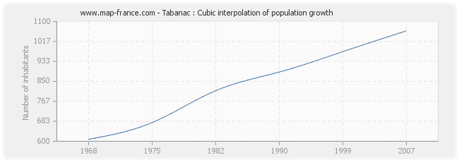 Tabanac : Cubic interpolation of population growth