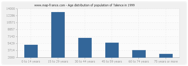 Age distribution of population of Talence in 1999