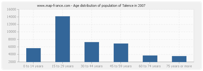 Age distribution of population of Talence in 2007