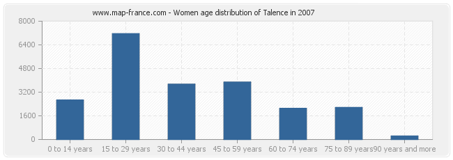 Women age distribution of Talence in 2007