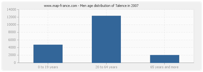 Men age distribution of Talence in 2007