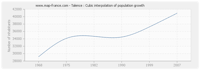 Talence : Cubic interpolation of population growth