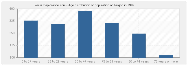 Age distribution of population of Targon in 1999