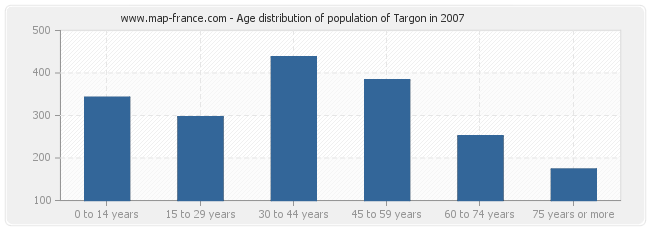 Age distribution of population of Targon in 2007