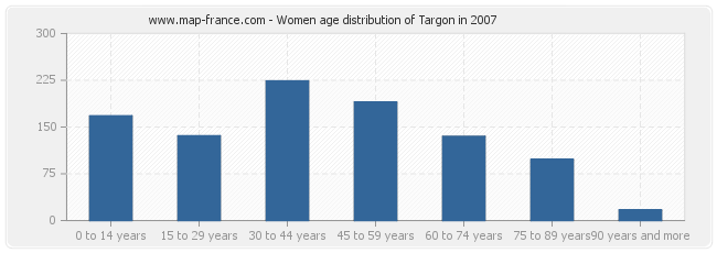 Women age distribution of Targon in 2007