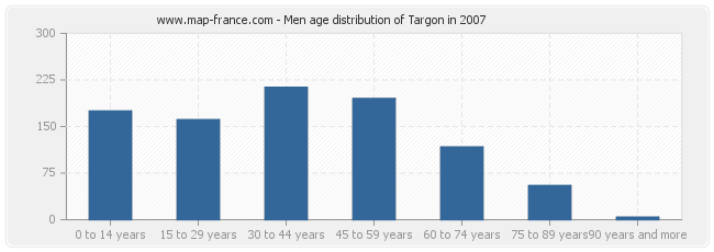 Men age distribution of Targon in 2007