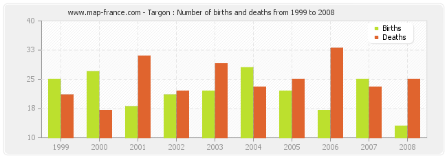 Targon : Number of births and deaths from 1999 to 2008