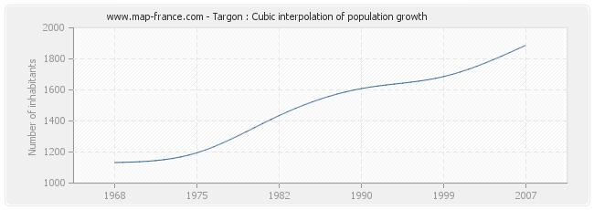Targon : Cubic interpolation of population growth