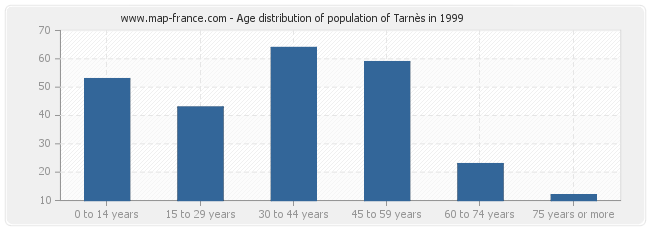 Age distribution of population of Tarnès in 1999