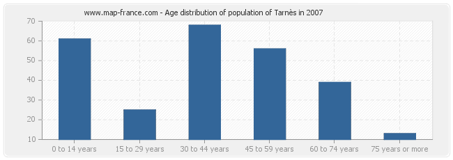 Age distribution of population of Tarnès in 2007