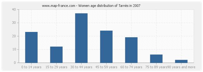 Women age distribution of Tarnès in 2007