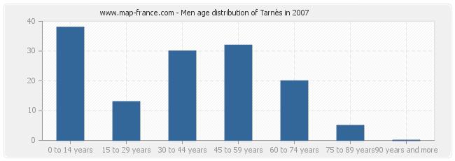 Men age distribution of Tarnès in 2007