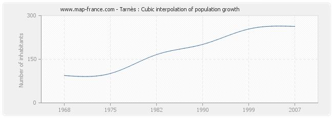 Tarnès : Cubic interpolation of population growth