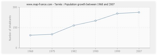 Population Tarnès
